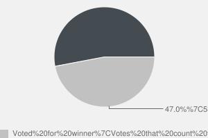 2010 General Election result in Midlothian